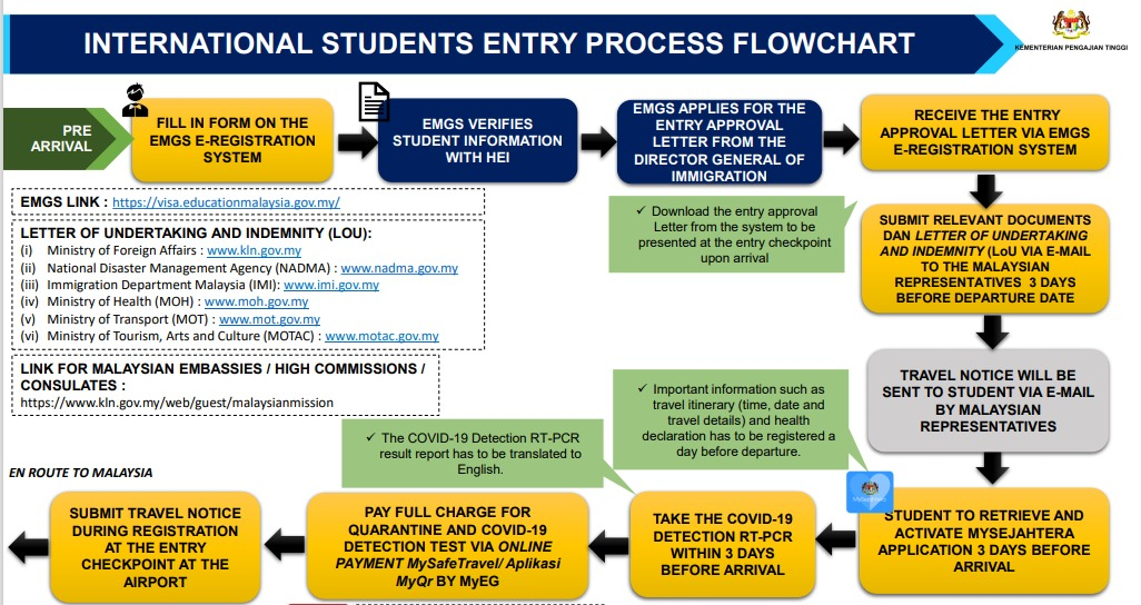 INFO GRAPHICS FOR INTERNATIONAL STUDENTS IN THEIR HOME COUNTRY TO COME BACK TO CAMPUS IN MALAYSIA, UPDATED ON MARCH 2021